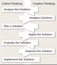 C:Usersazreen zainiDesktopProblemSolvingProcess.png