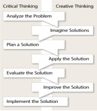 C:\Users\azreen zaini\Desktop\ProblemSolvingProcess.png