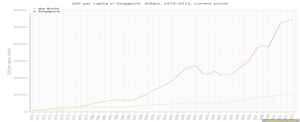 GDP per capita in Singapore, dollars, 1970-2013, current prices