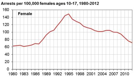 Juvenile Arrest Rates for Violent Crime Index Offenses by Sex