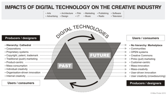 Mike Pinder Impacts of Digital Technologies on the Creative Industries