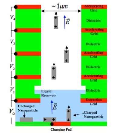 electrothermal propulsion