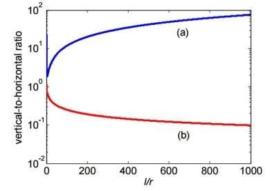 electric propulsion specific impulse