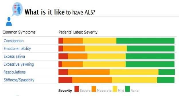 als-symptoms-chart.jpg