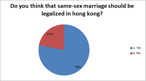 should we promote and legalize gay marriages essay