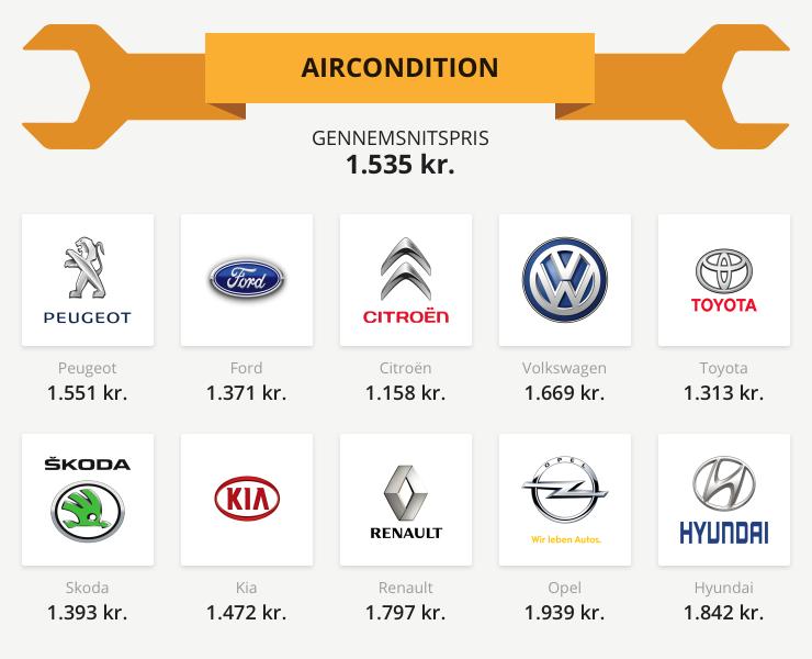 Gennemsnitspriser på aircondition service 2015/16