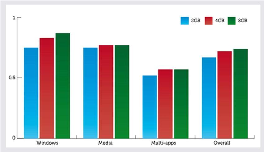 Un graphique qui montre l'utilisation de la RAM selon les applications et les systèmes qu'on utilise