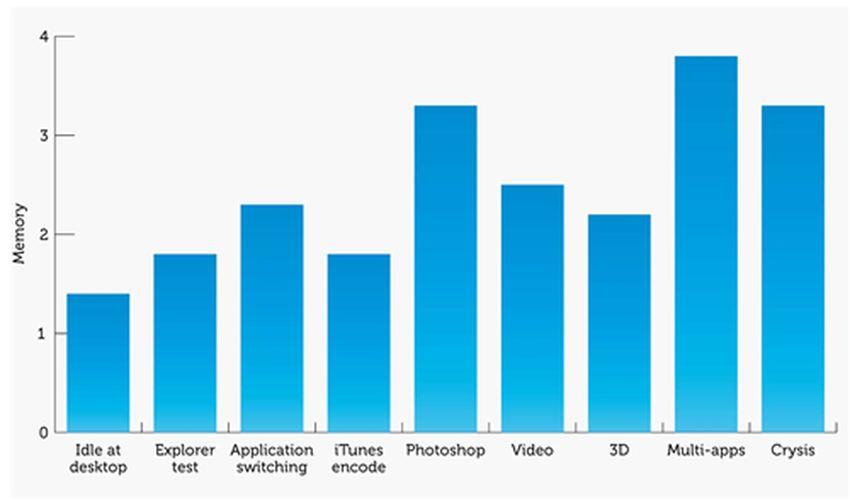 La quantité de RAM qu'on utilise selon les applications qu'on utilise. On voit que même en utilisant plusieurs applications en même temps, 4 Go suffisent, mais c'est limite