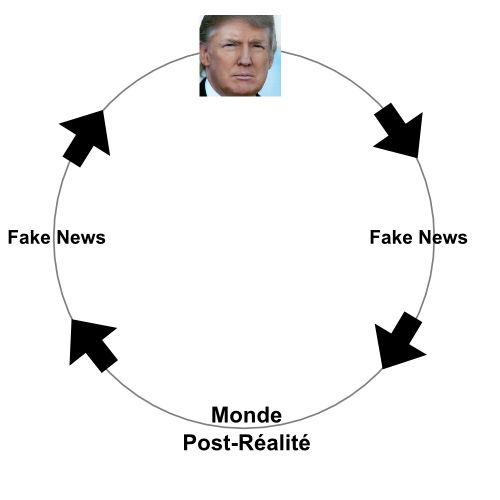 Trump est alimenté par les Fake News ce qu lui permet de façonner sa propre réalité