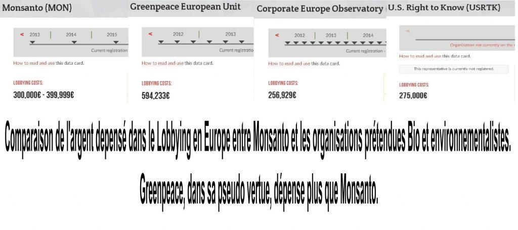 Comparaison de l'argent depensé dans le Lobbying en Europe entre Monsanto et les organisations prétendues Bio et environnementalistes. Greenpeace, dans sa pseudo vertue, dépense plus que Monsanto.