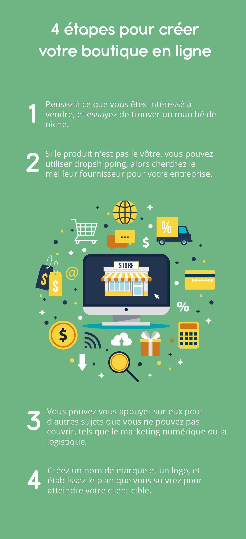 Avec l'avènement d'une société de plus en plus connectée, des particuliers peuvent se lancer sur le commerce en ligne avec des boutiques en ligne ou des sites de vente. Je vous propose quelques étapes connues, mais qu'il convient de bien respecter.