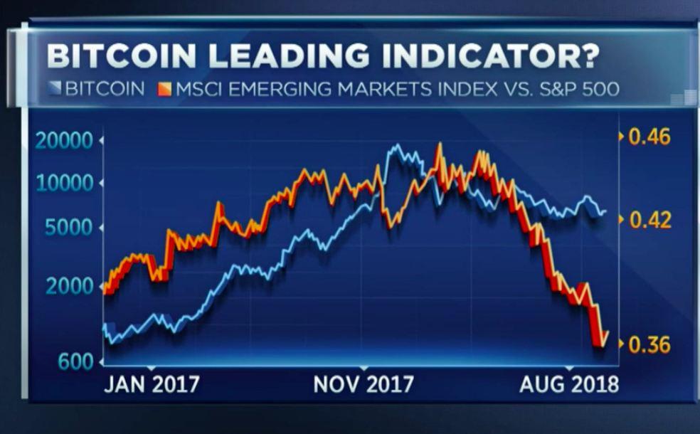 """Corrélation entre Bitcoin et le MSCI Emerging Markets ETF - Crédit : CNBC """"Trading Nation"""""""