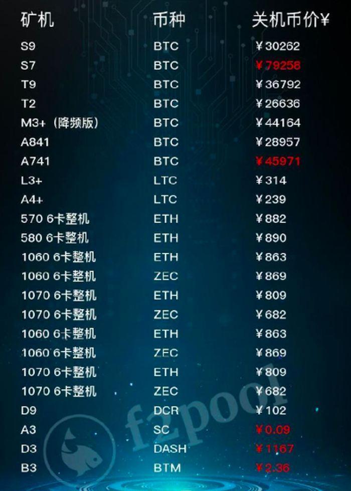 Crédit : Le seuil de rentabilité pour les différentes cryptomonnaies et les mineurs Source : Weibo, PDG de F2Pool