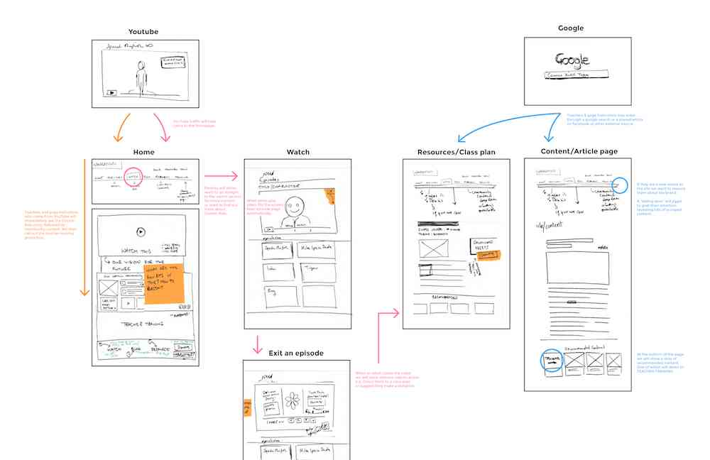 User journey architecture sketches