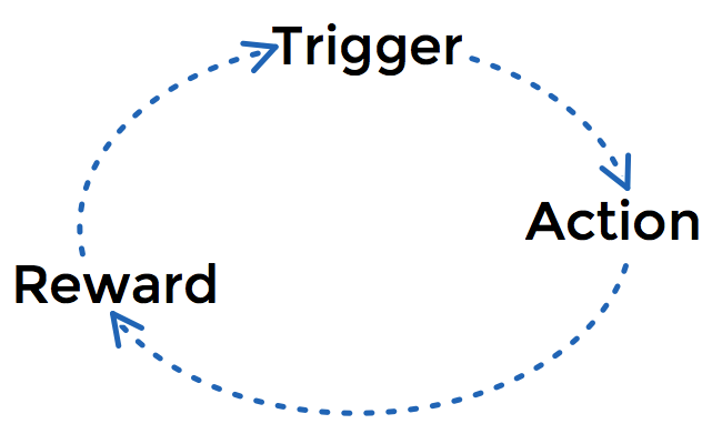 A habit loop showing the progress from trigger, to action, to reward
