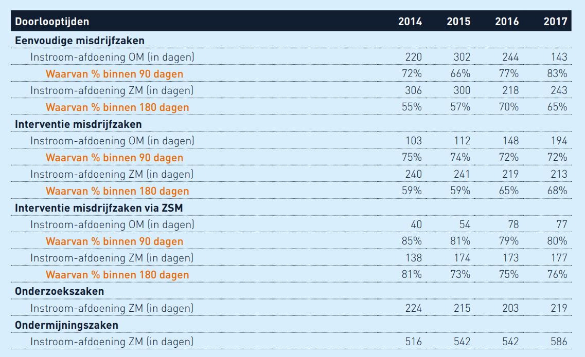 jaarbericht-OM.PNG-2.PNG-doorlooptijden