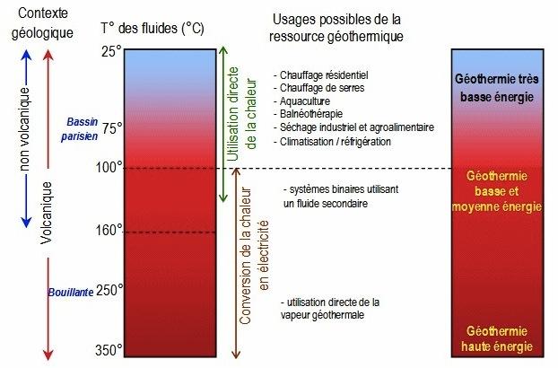 Super Géothermie et propriétés thermiques de la Terre > Schémas - fiche  FL62