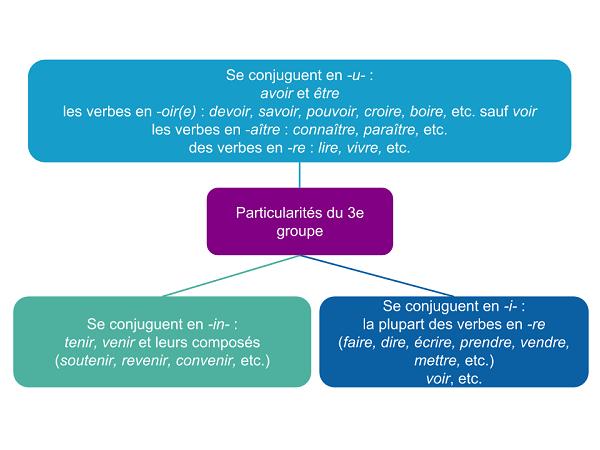 Conjugaison Fiche De Revision Afterclasse