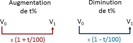 Pourcentages Evolutions Et Pourcentage Cours En Ligne