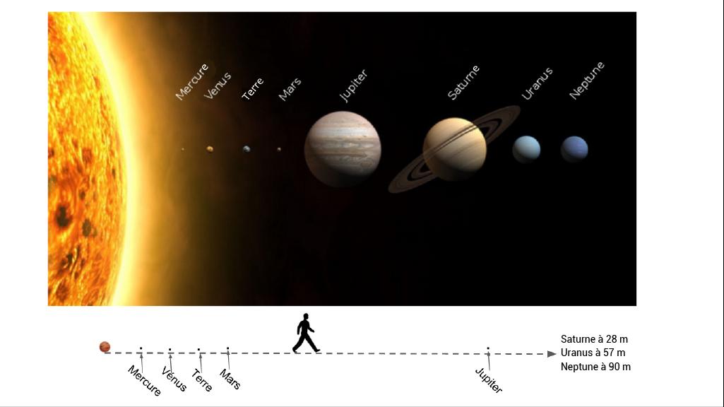a3deeaefc8f592 Échelle de distance du système solaire. La Terre ...