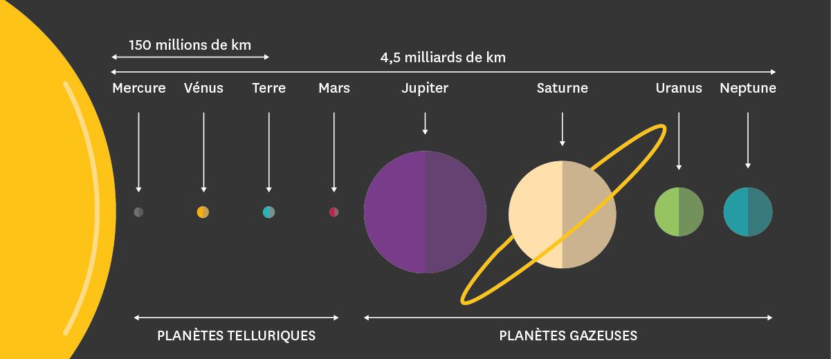 1d5be9da69bb7d La Terre dans le système solaire   Schémas - cours en ligne
