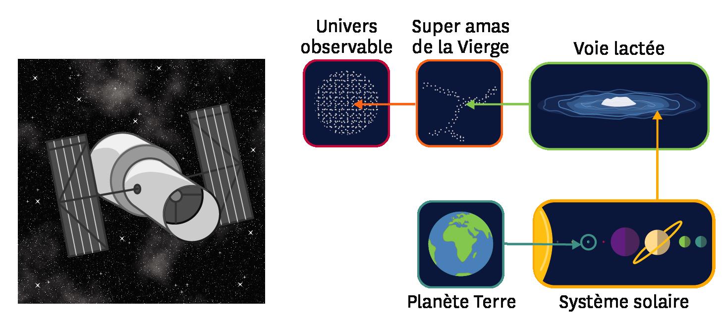 3d10156e22f769 La matière, dans l espace et dans l Univers   Schémas - cours en ligne