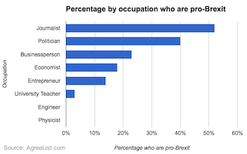 Occupations pro brexit