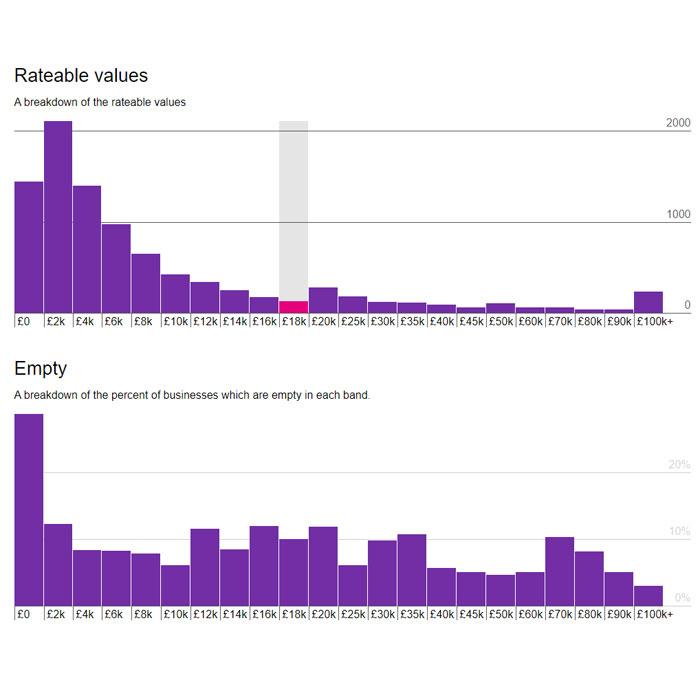 Snapshot of ODI Leeds Business Rates graphic