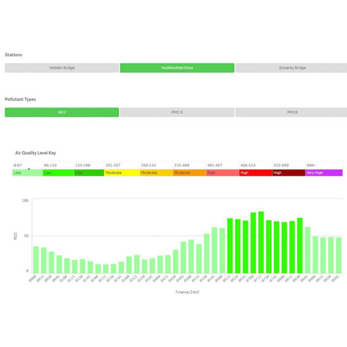 Snapshot of Air quality dashboard
