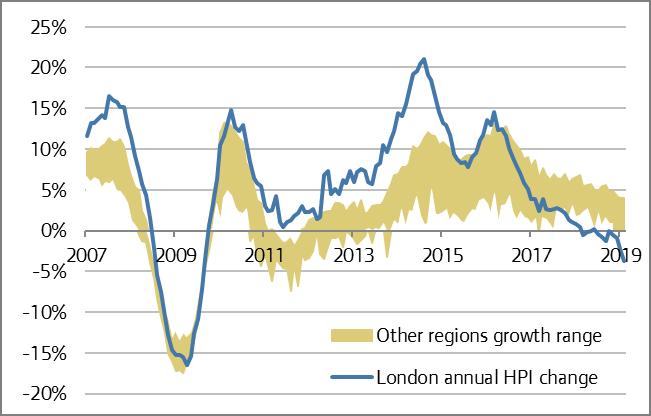London housing market report – London Datastore