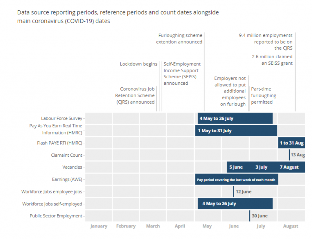 Data source reporting periods, reference periods and count dates alongside main COVID-19 dates