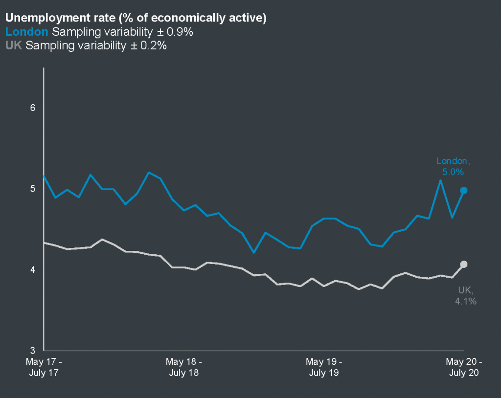 Unemployment rate, London and the UK in the three months to July 2020