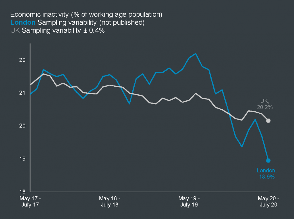 Economic inactivity rate in London and the UK, in the three months to July 2020