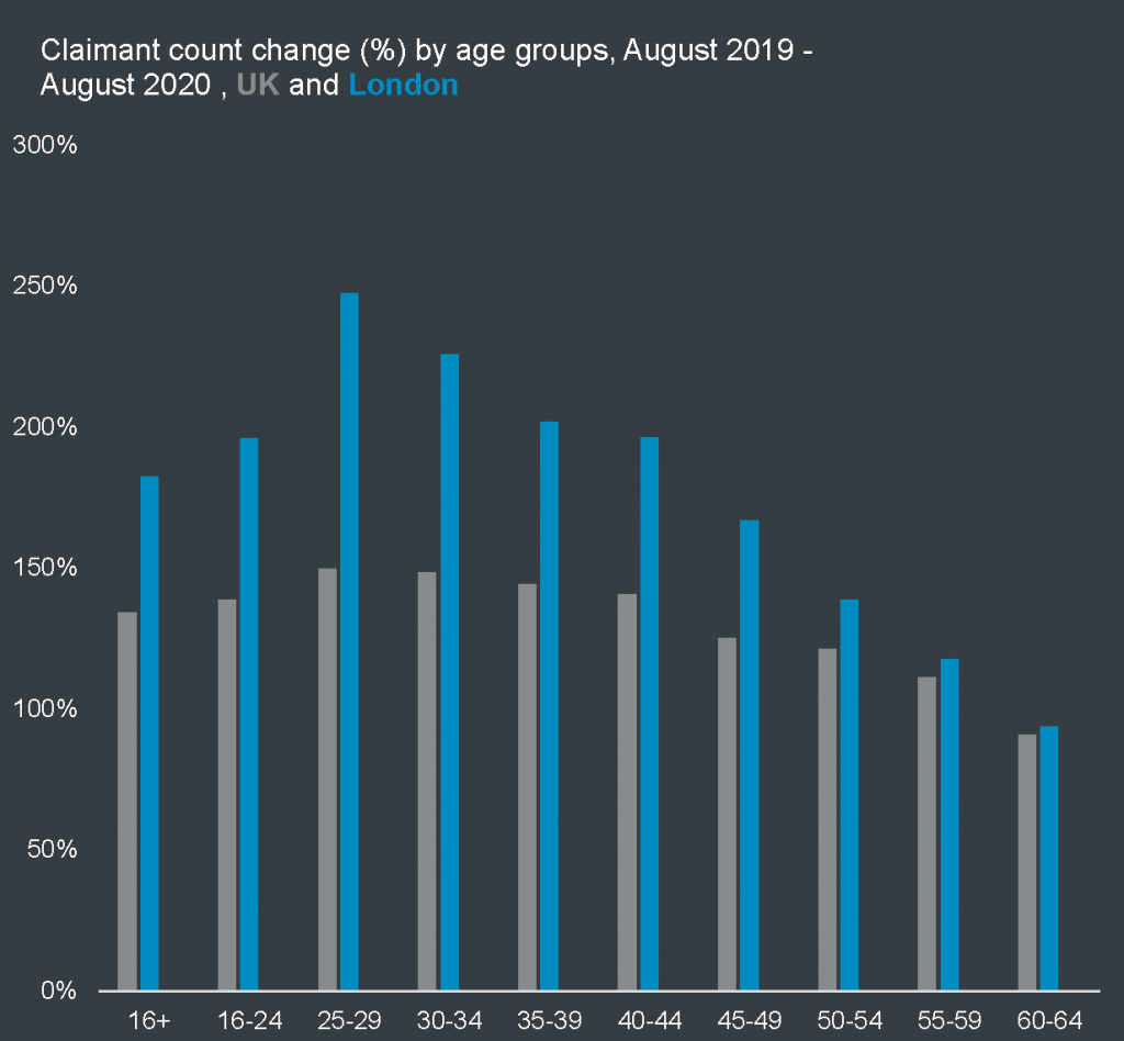 Claimant count change (%) August 2019 to August 2020 by age groups, UK and London