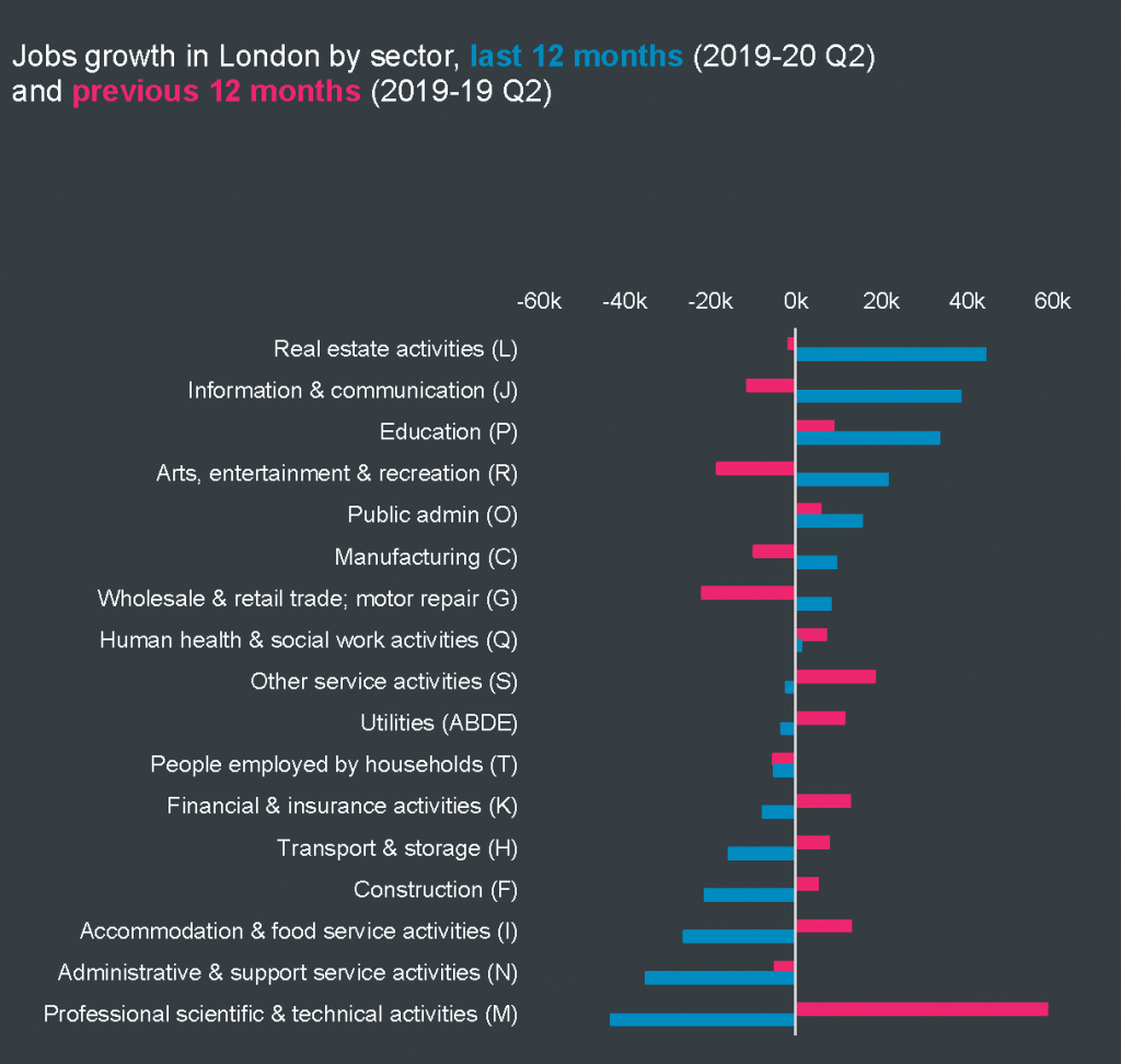 Jobs growth in London by sector