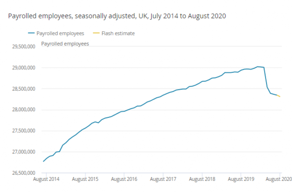UK paid employment numbers July 2014 to August 2020