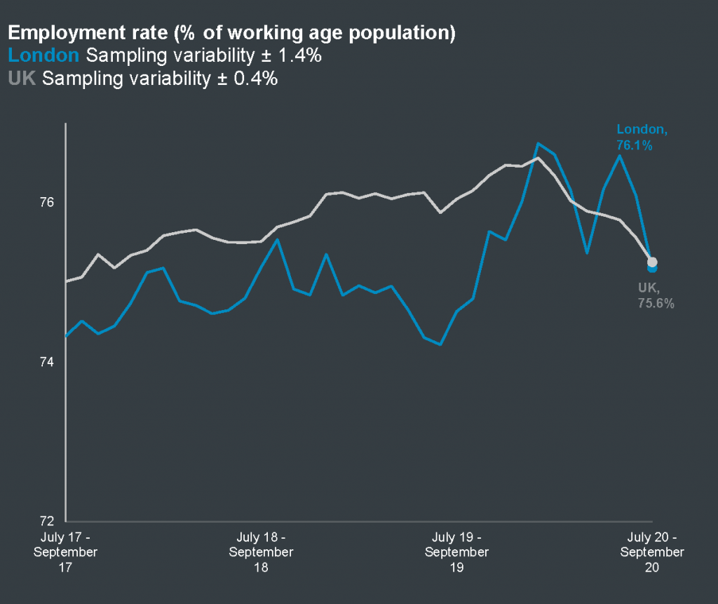 Employment rate in London and the UK