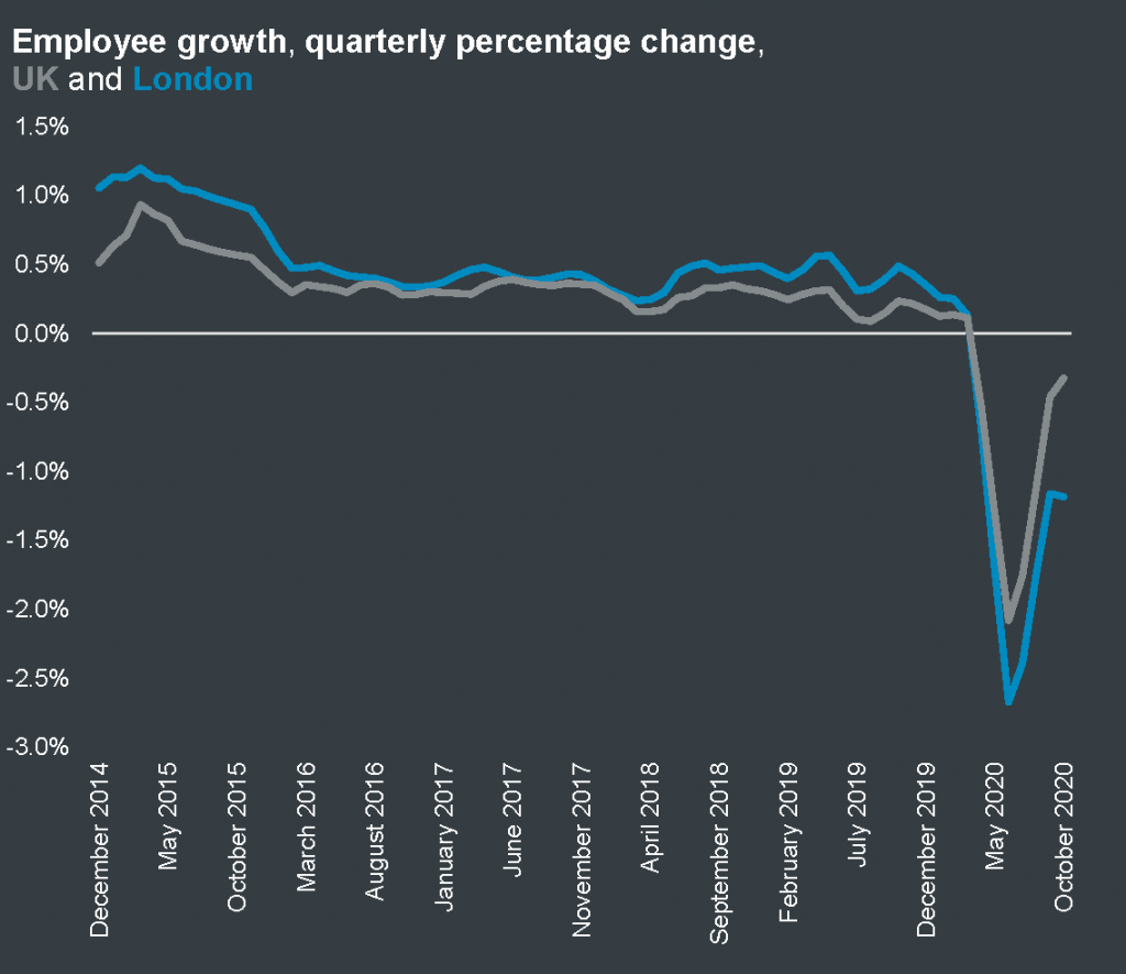 Employee growth, percentage change on same month in previous year, UK and London