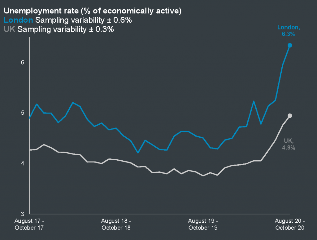Unemployment rate in London and the UK