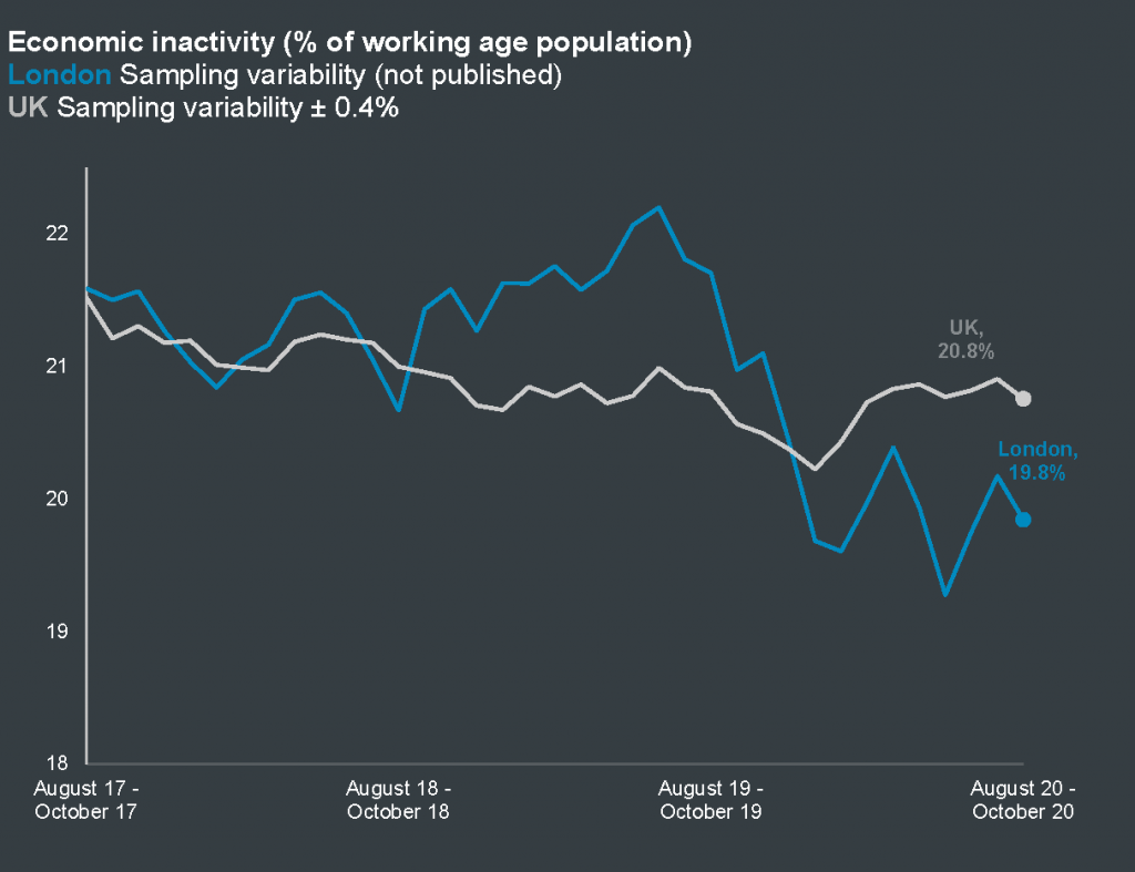 Economic inactivity for London and the UK