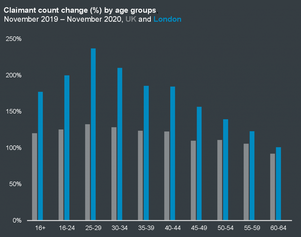 Claimant count by age group, Sept 2019 to Sept 2020 for London and the UK