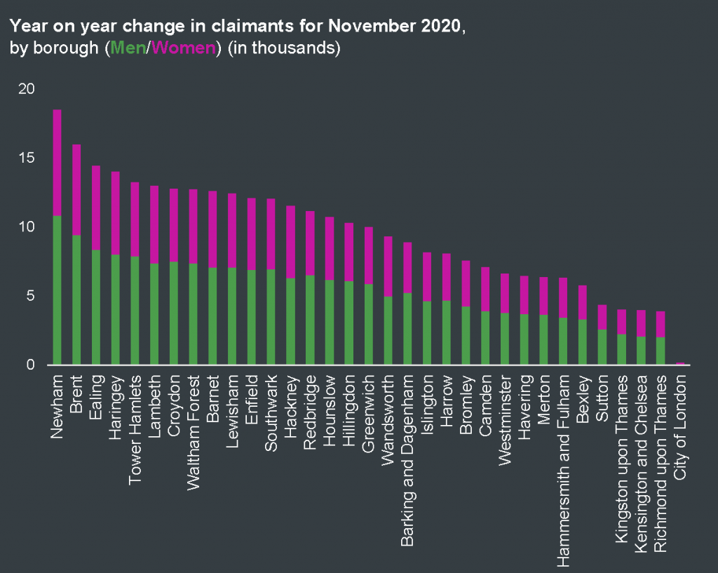 Year on year change in claimants for Sept 2020 by borough and by men/women