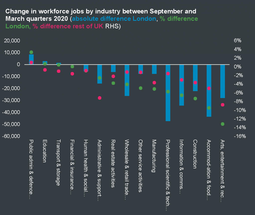Change in workforce jobs by industry