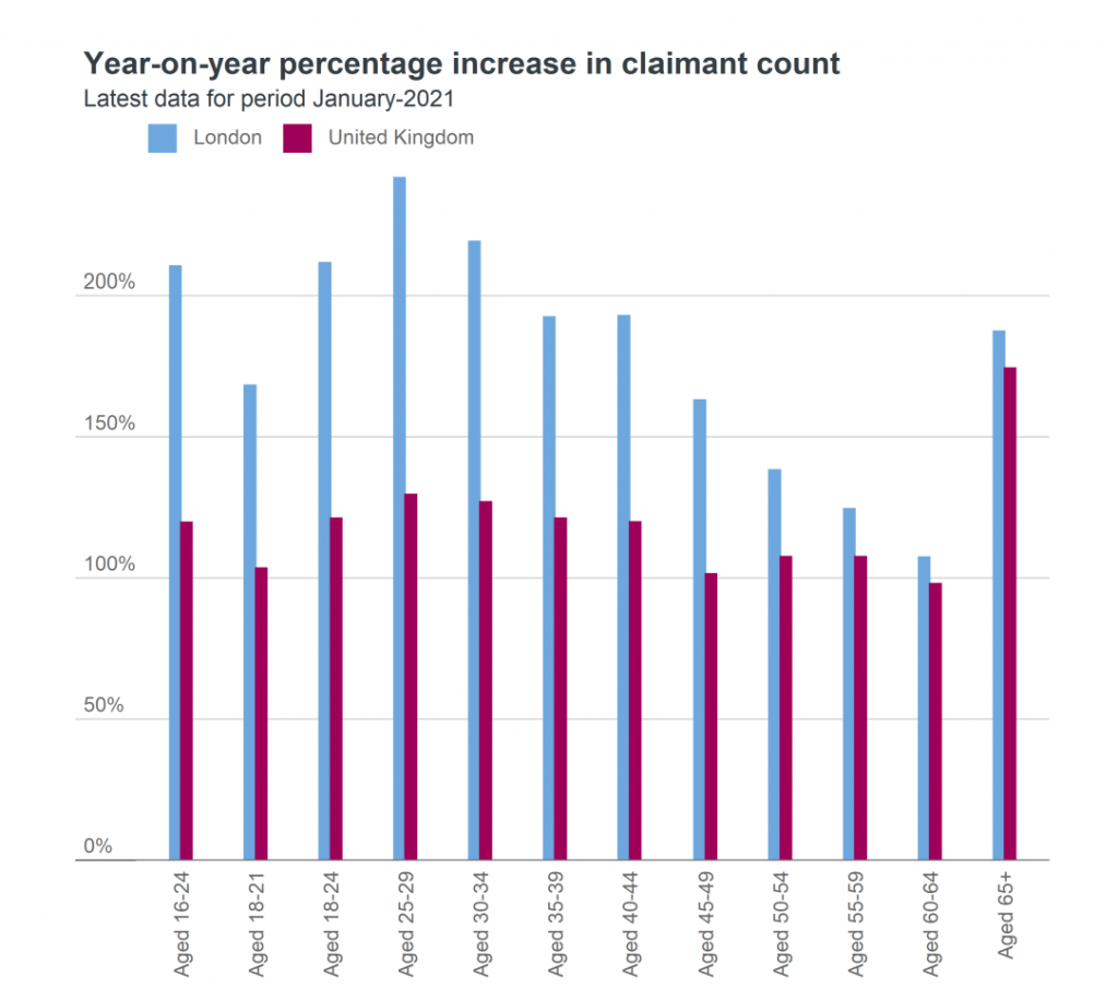 claimant count year on year increase