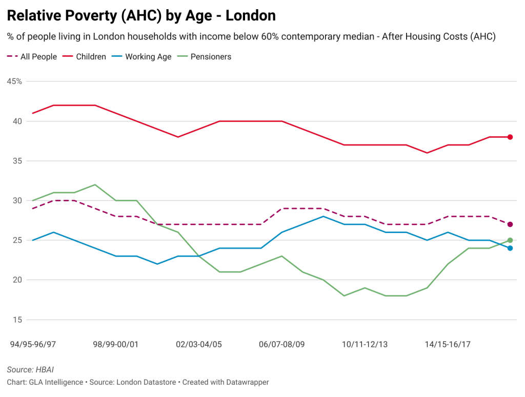 Relative poverty by age