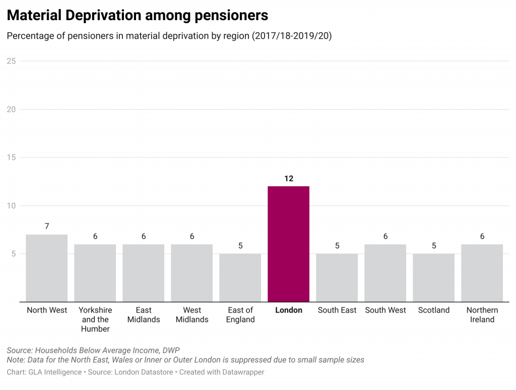 Material deprivation among pensioners