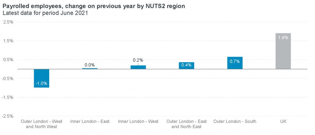 Payrolled employees - change on previous year by region