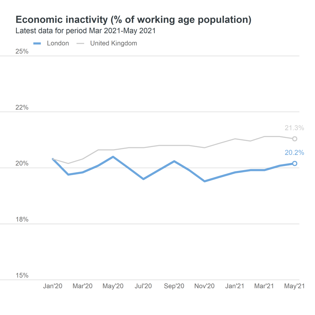 inactivity rate