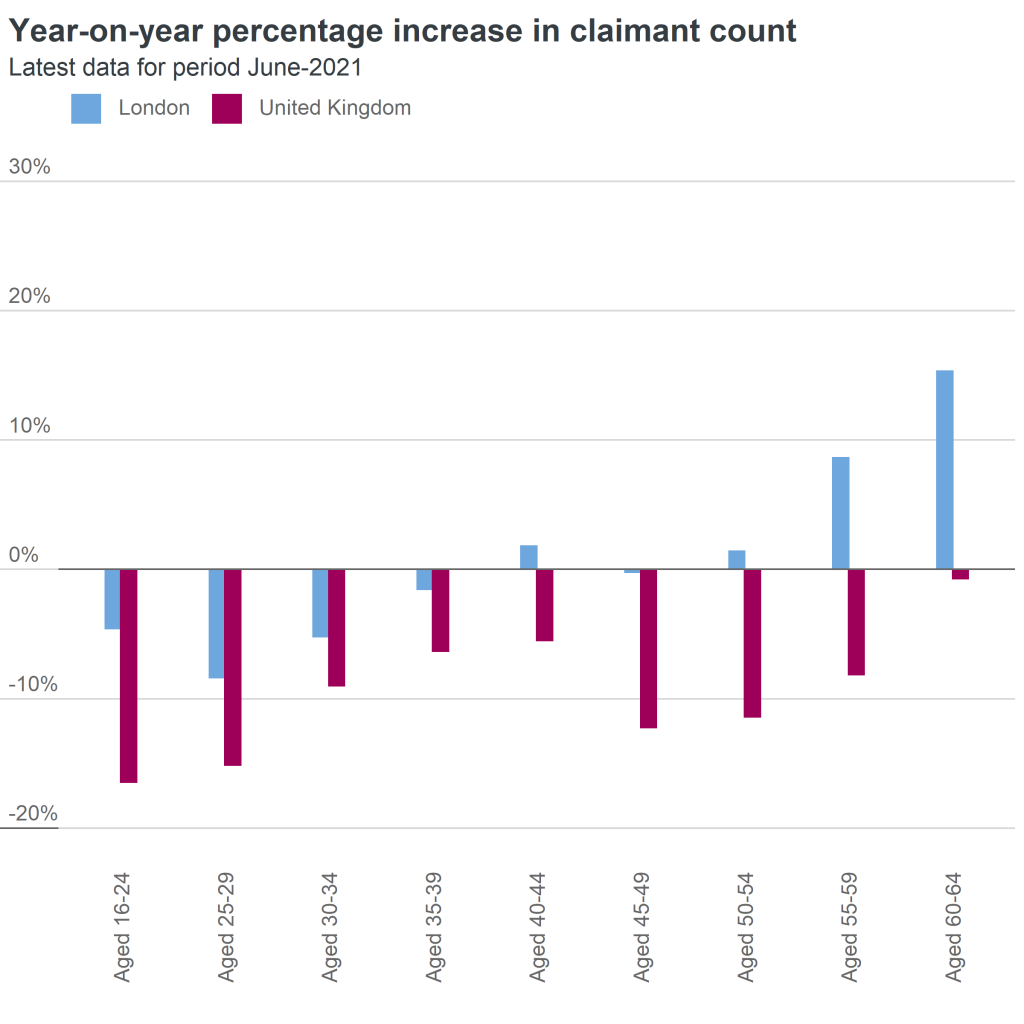 claimant count by age group