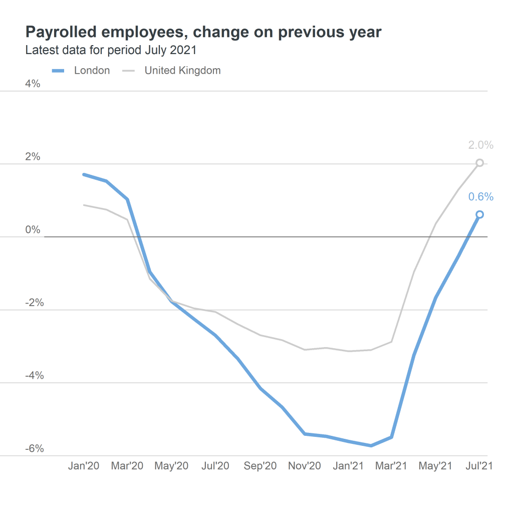 payrolled employees - change on previous year